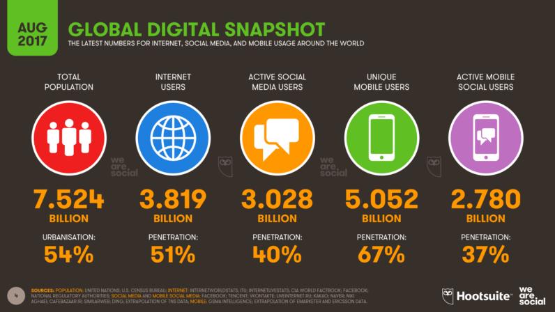 social media numbers 2017