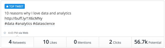 social media post results