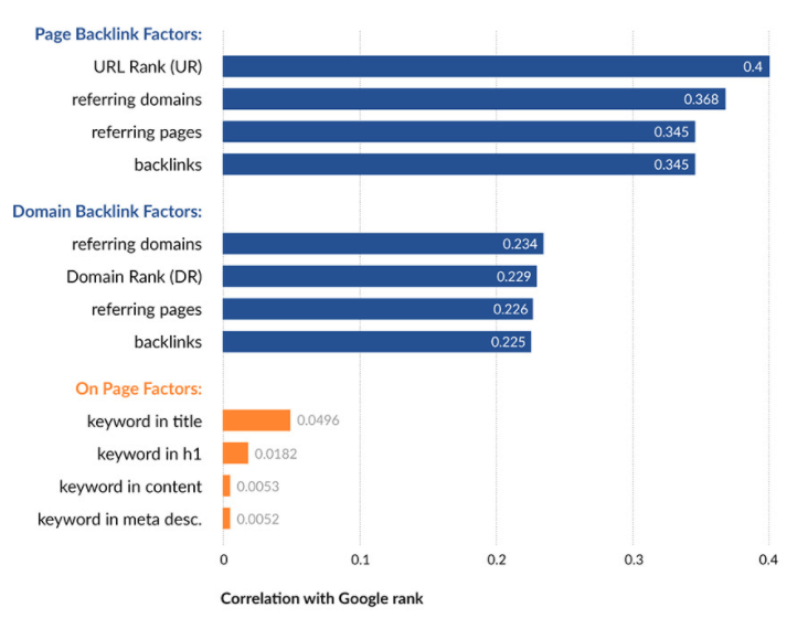 backlinks-ranking-correlation