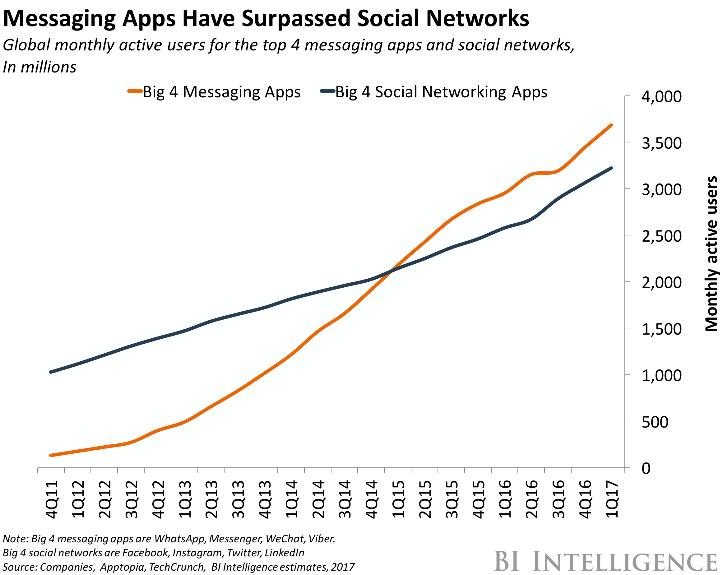 chat apps vs social networks